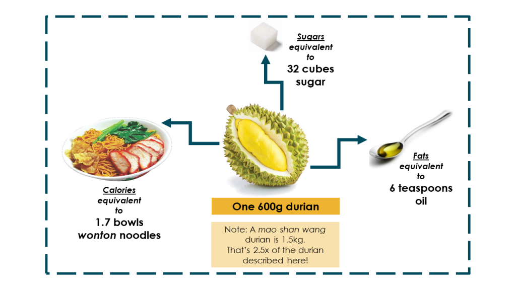 sugar, fat, and calorie equivalents in durian